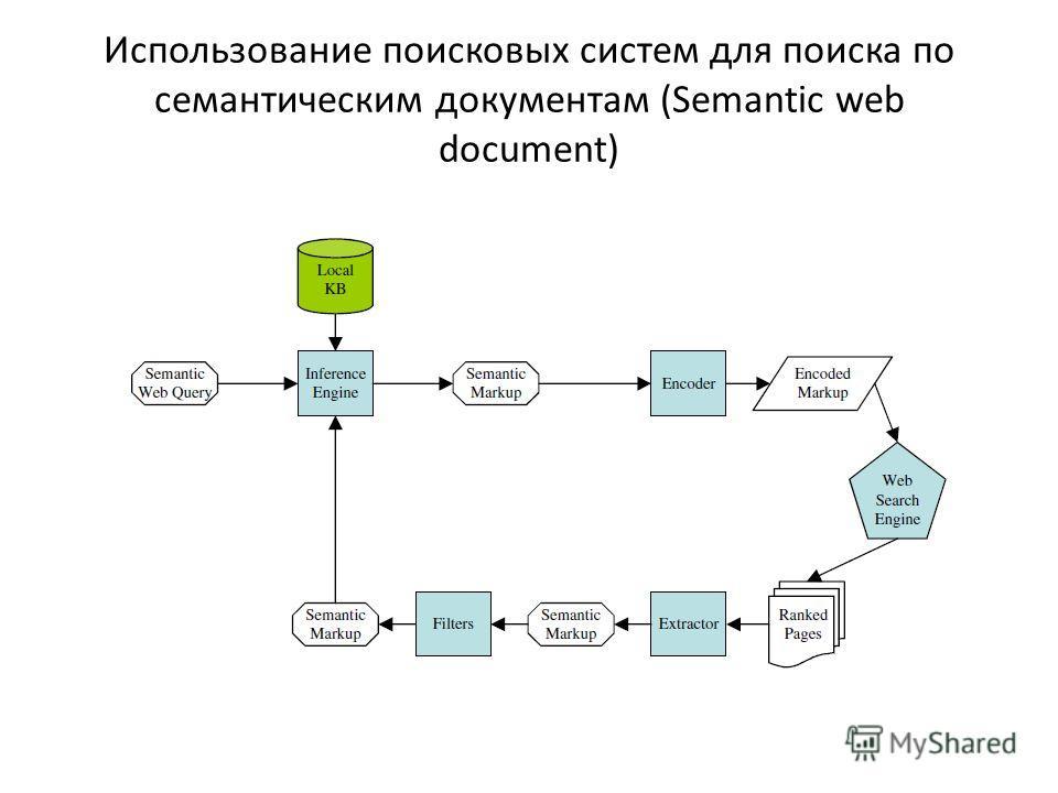 Использование поисковых систем для поиска по семантическим документам (Semantic web document)