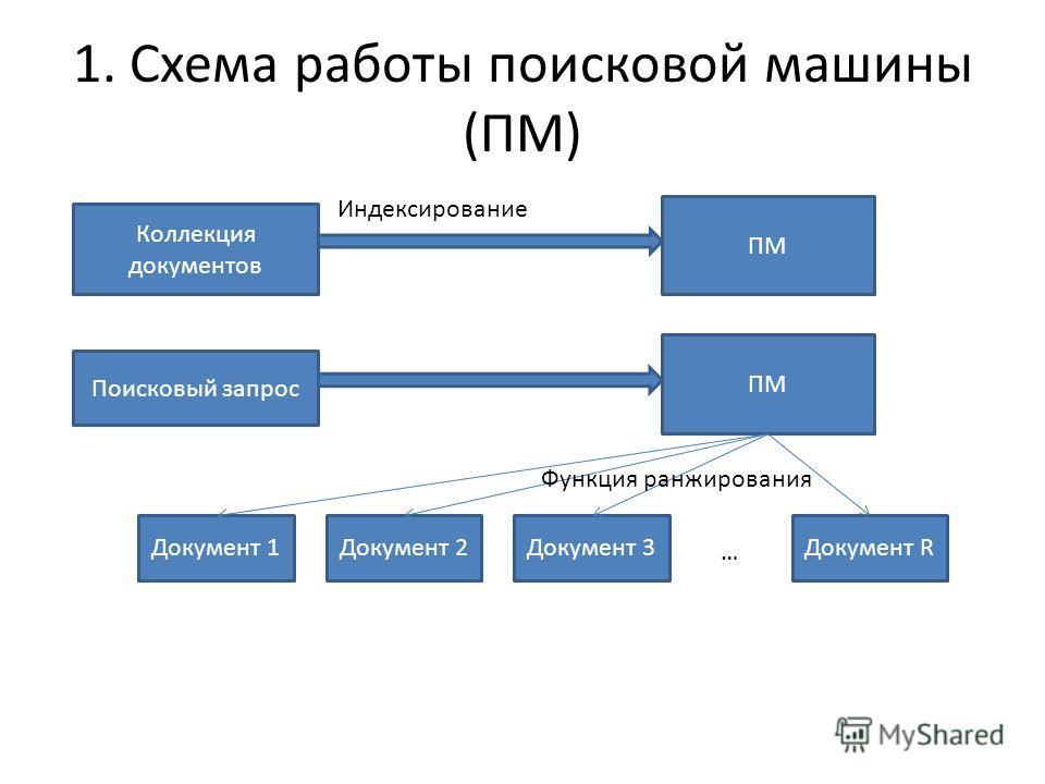 1. Схема работы поисковой машины (ПМ) Коллекция документов ПМ Индексирование Поисковый запрос ПМ Документ 1Документ 2Документ 3Документ R … Функция ранжирования