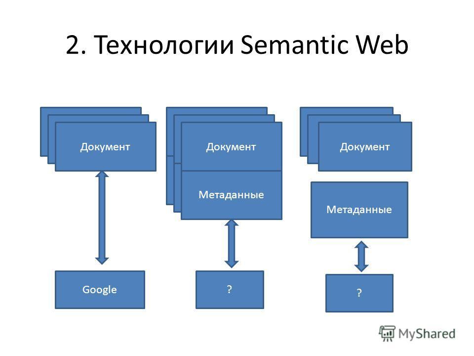 2. Технологии Semantic Web Документ Метаданные Документ Семантическая разметка Документ Семантическая разметка Документ Метаданные Google? ?