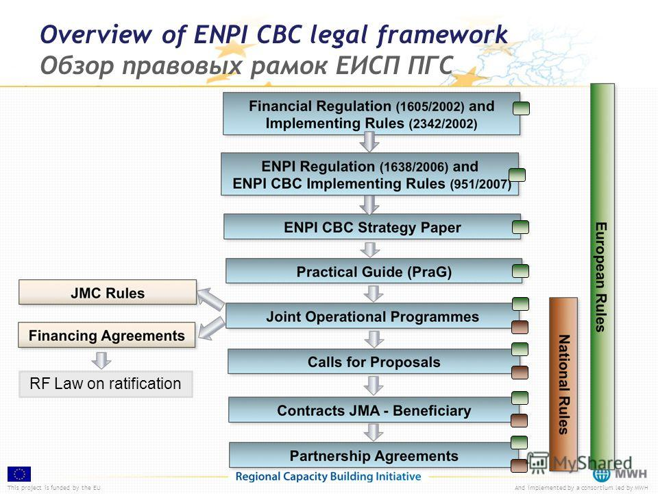This project is funded by the EUAnd implemented by a consortium led by MWH Overview of ENPI CBC legal framework Обзор правовых рамок ЕИСП ПГС RF Law on ratification