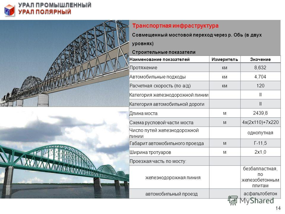 УРАЛ ПРОМЫШЛЕННЫЙ УРАЛ ПОЛЯРНЫЙ Транспортная инфраструктура Совмещенный мостовой переход через р. Обь (в двух уровнях) Строительные показатели Наименование показателейИзмерительЗначение Протяжениекм8,632 Автомобильные подходыкм4,704 Расчетная скорост