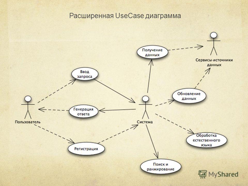 Расширенная UseCase диаграмма