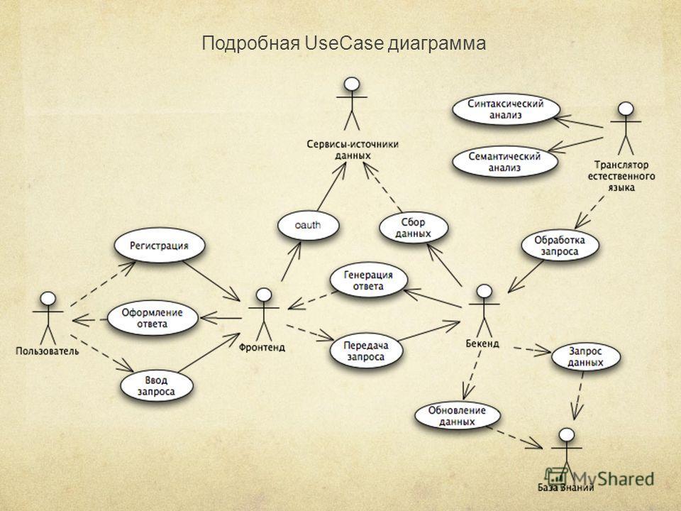 Подробная UseCase диаграмма