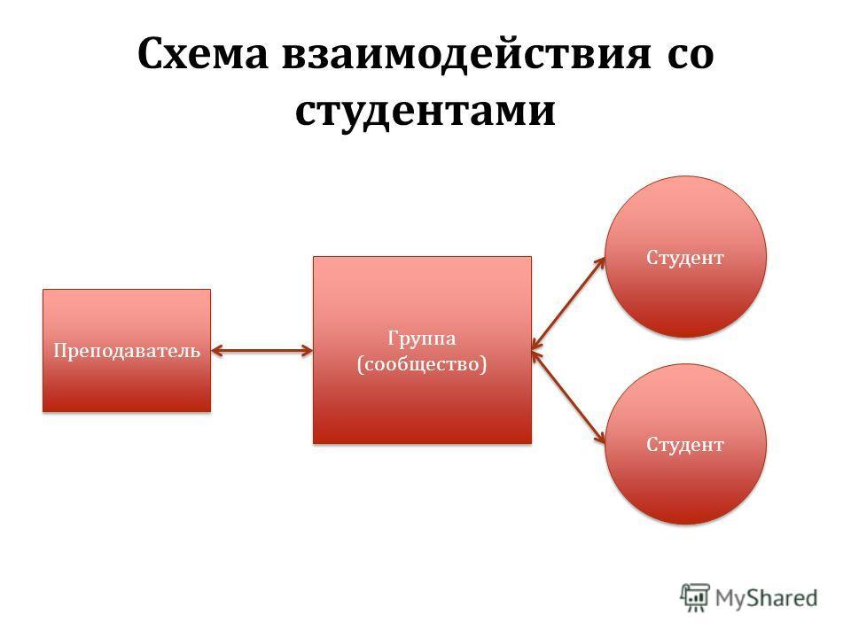 Схема взаимодействия со студентами Группа (сообщество) Студент Преподаватель