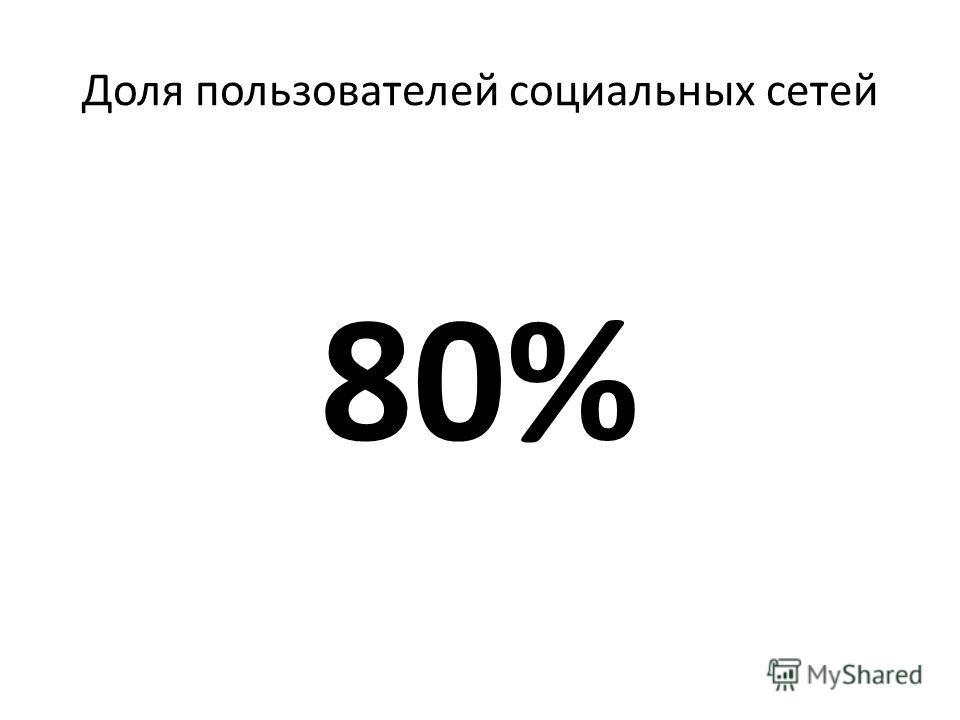 Доля пользователей социальных сетей 80%