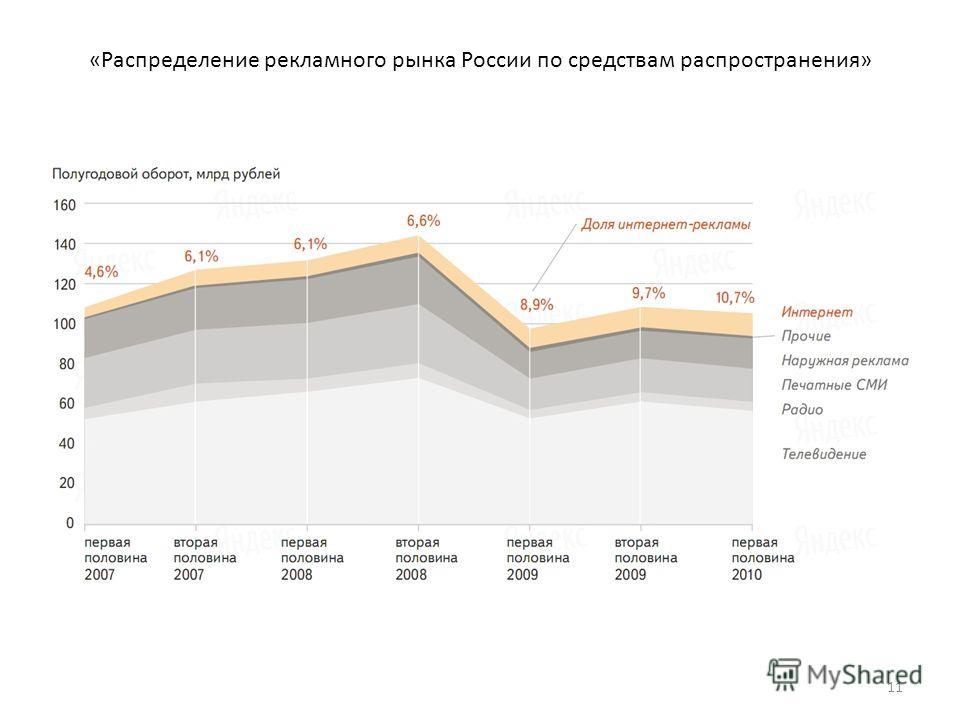 «Распределение рекламного рынка России по средствам распространения» 11