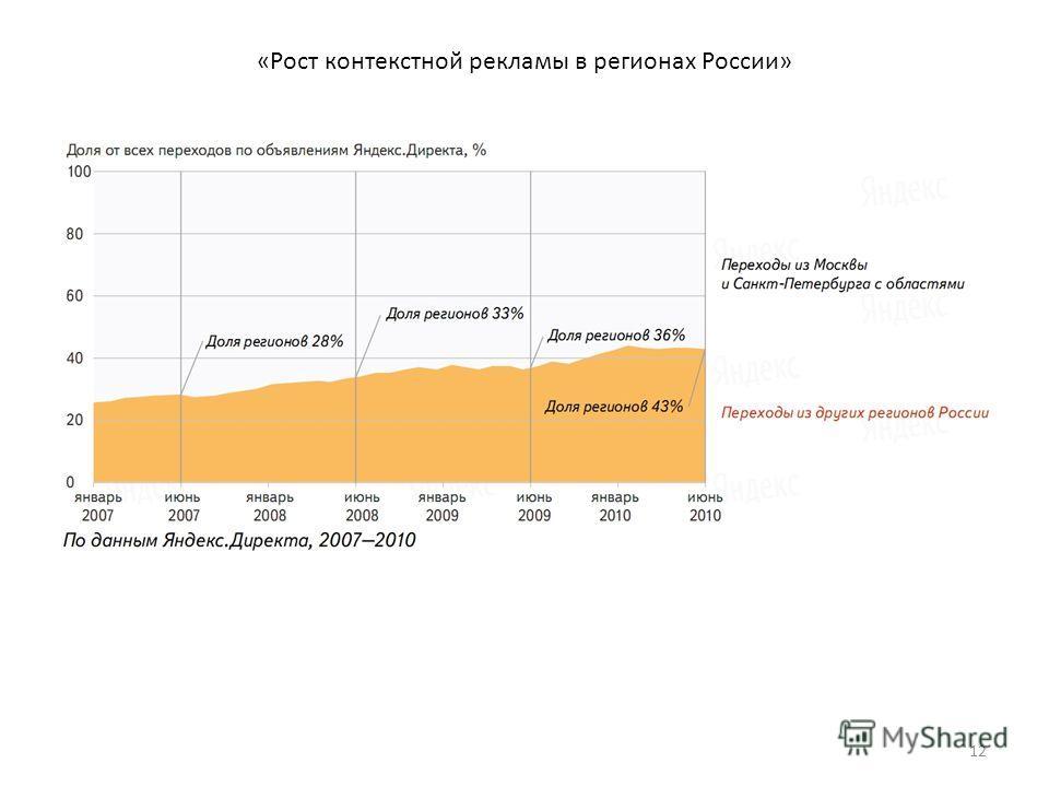 «Рост контекстной рекламы в регионах России» 12