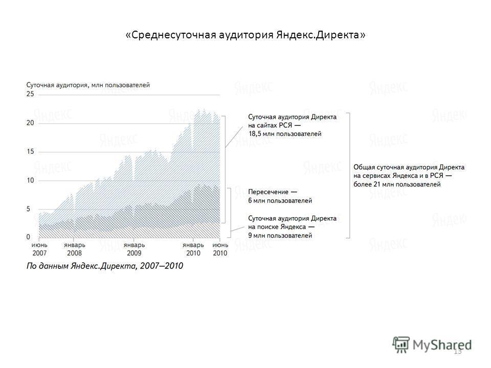 «Среднесуточная аудитория Яндекс.Директа» 13