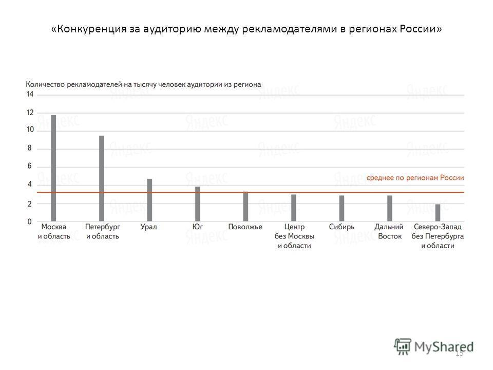 «Конкуренция за аудиторию между рекламодателями в регионах России» 15