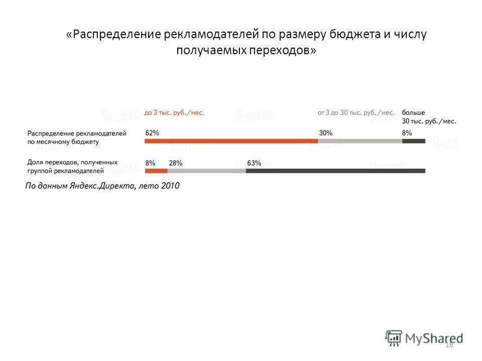 «Распределение рекламодателей по размеру бюджета и числу получаемых переходов» 16