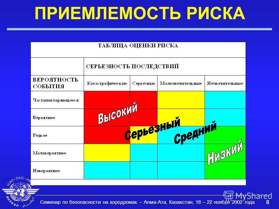 Семинар по безопасности на аэродромах – Алма-Ата, Казахстан, 18 – 22 ноября 2002 года 8 ПРИЕМЛЕМОСТЬ РИСКА