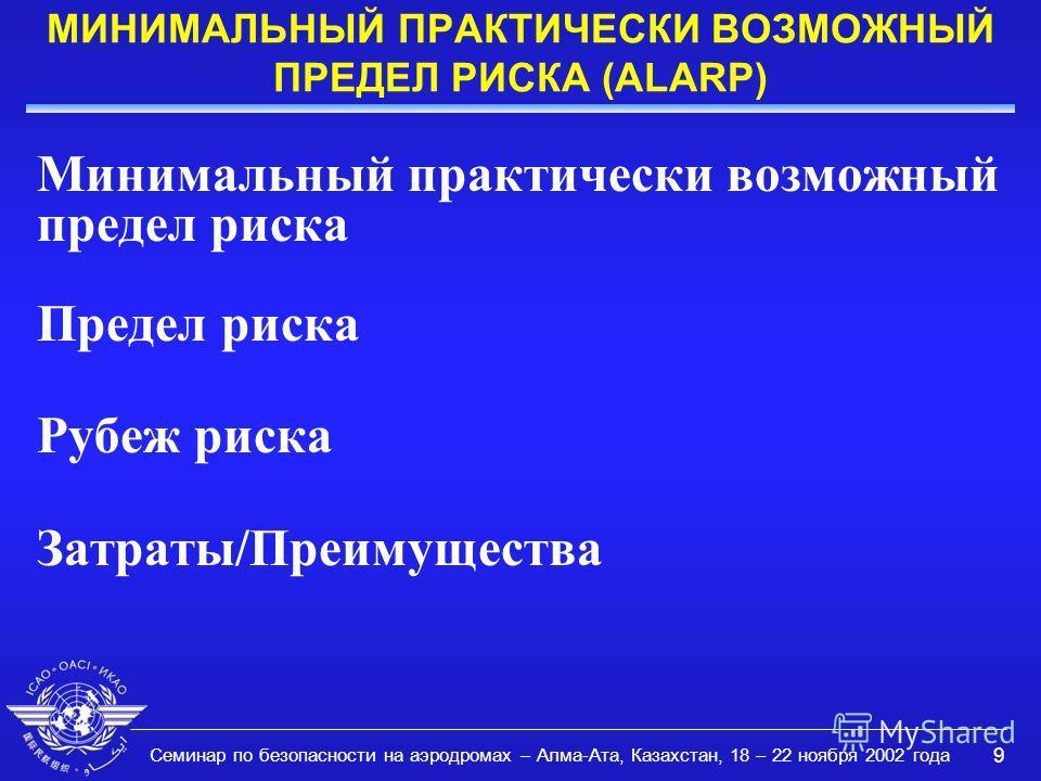 Семинар по безопасности на аэродромах – Алма-Ата, Казахстан, 18 – 22 ноября 2002 года 9 МИНИМАЛЬНЫЙ ПРАКТИЧЕСКИ ВОЗМОЖНЫЙ ПРЕДЕЛ РИСКА (ALARP) Минимальный практически возможный предел риска Предел риска Рубеж риска Затраты/Преимущества