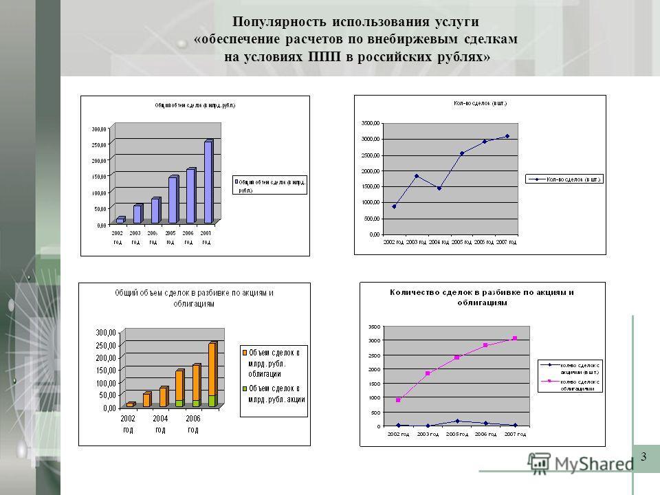3 Популярность использования услуги «обеспечение расчетов по внебиржевым сделкам на условиях ППП в российских рублях»