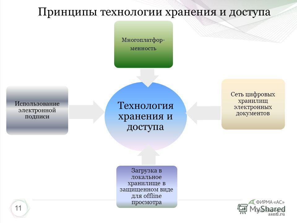 (495) 984-60-73 asntl.ru Технология хранения и доступа Использование электронной подписи Многоплатфор- менность Загрузка в локальное хранилище в защищенном виде для offline просмотра Сеть цифровых хранилищ электронных документов Принципы технологии х