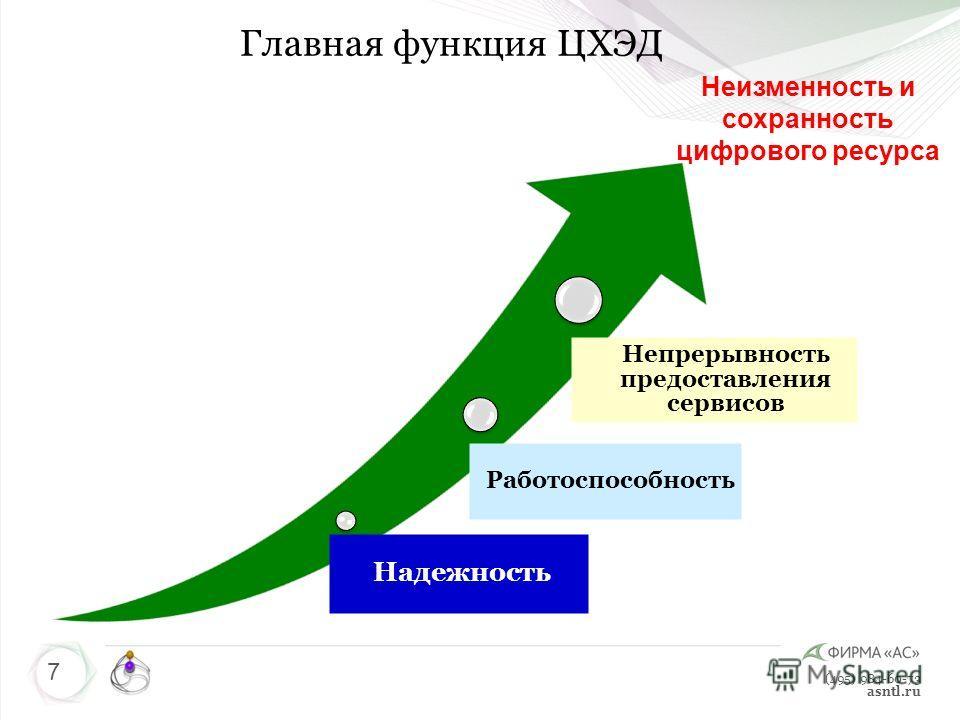 (495) 984-60-73 asntl.ru Надежность Работоспособность Непрерывность предоставления сервисов 7 Главная функция ЦХЭД Неизменность и сохранность цифрового ресурса