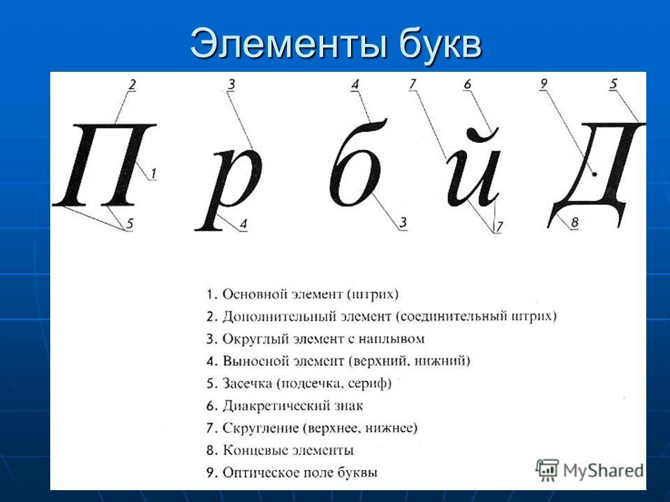 Физико-математический лицей Матанцева Л.Г. Элементы букв