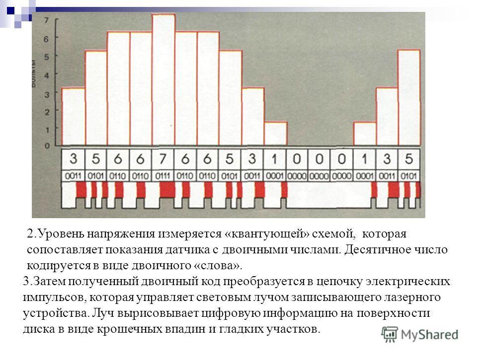 2.Уровень напряжения измеряется «квантующей» схемой, которая сопоставляет показания датчика с двоичными числами. Десятичное число кодируется в виде двоичного «слова». 3.Затем полученный двоичный код преобразуется в цепочку электрических импульсов, ко