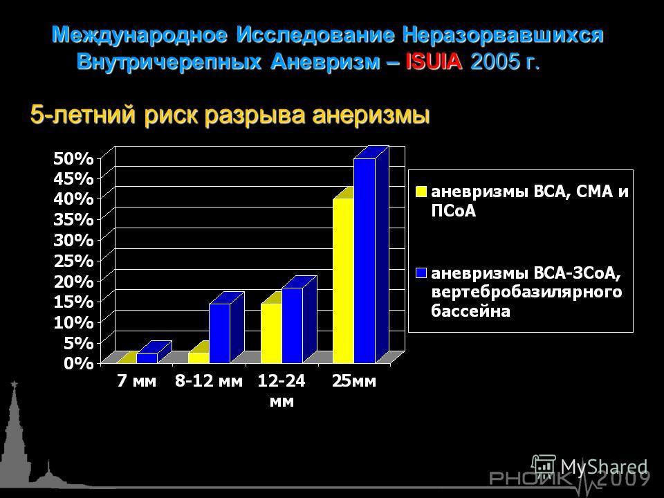 Международное Исследование Неразорвавшихся Внутричерепных Аневризм – ISUIA 2005 г. 5-летний риск разрыва анеризмы