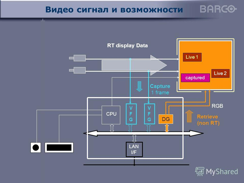Видео сигнал и возможности DG CPU LAN I/F VFGVFG Live 1 captured Live 2 RGB VFGVFG Retrieve (non RT) Capture 1 frame RT display Data