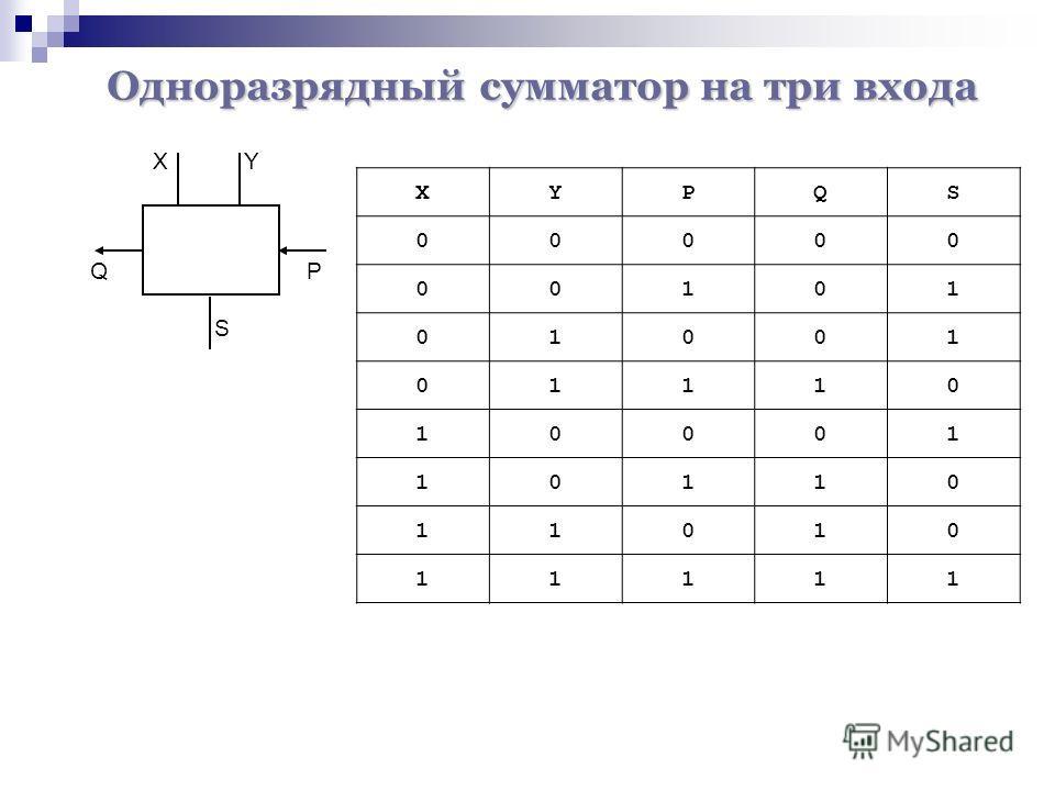 XY S QP XYPQS 00000 00101 01001 01110 10001 10110 11010 11111