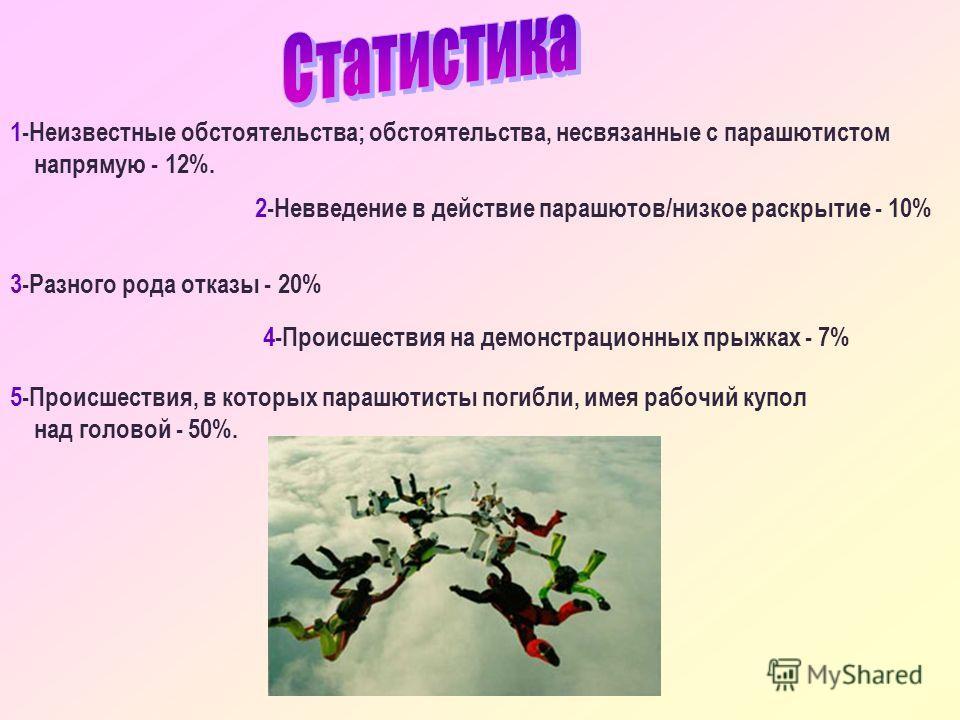 1-Неизвестные обстоятельства; обстоятельства, несвязанные с парашютистом напрямую - 12%. 2-Невведение в действие парашютов/низкое раскрытие - 10% 3-Разного рода отказы - 20% 4-Происшествия на демонстрационных прыжках - 7% 5-Происшествия, в которых па