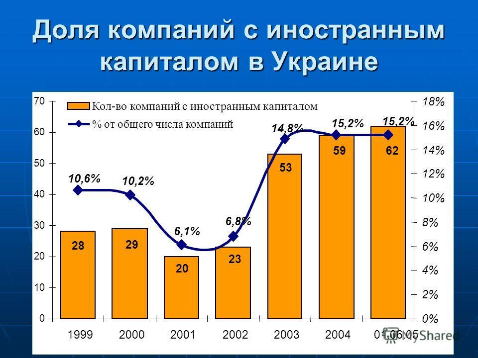 Доля компаний с иностранным капиталом в Украине 28 29 20 23 53 6259 15,2% 14,8% 6,8% 6,1% 10,2% 10,6% 0 10 20 30 40 50 60 70 19992000200120022003200401.06.05 0% 2% 4% 6% 8% 10% 12% 14% 16% 18% Кол-во компаний с иностранным капиталом % от общего числа