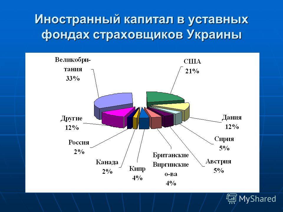 Иностранный капитал в уставных фондах страховщиков Украины