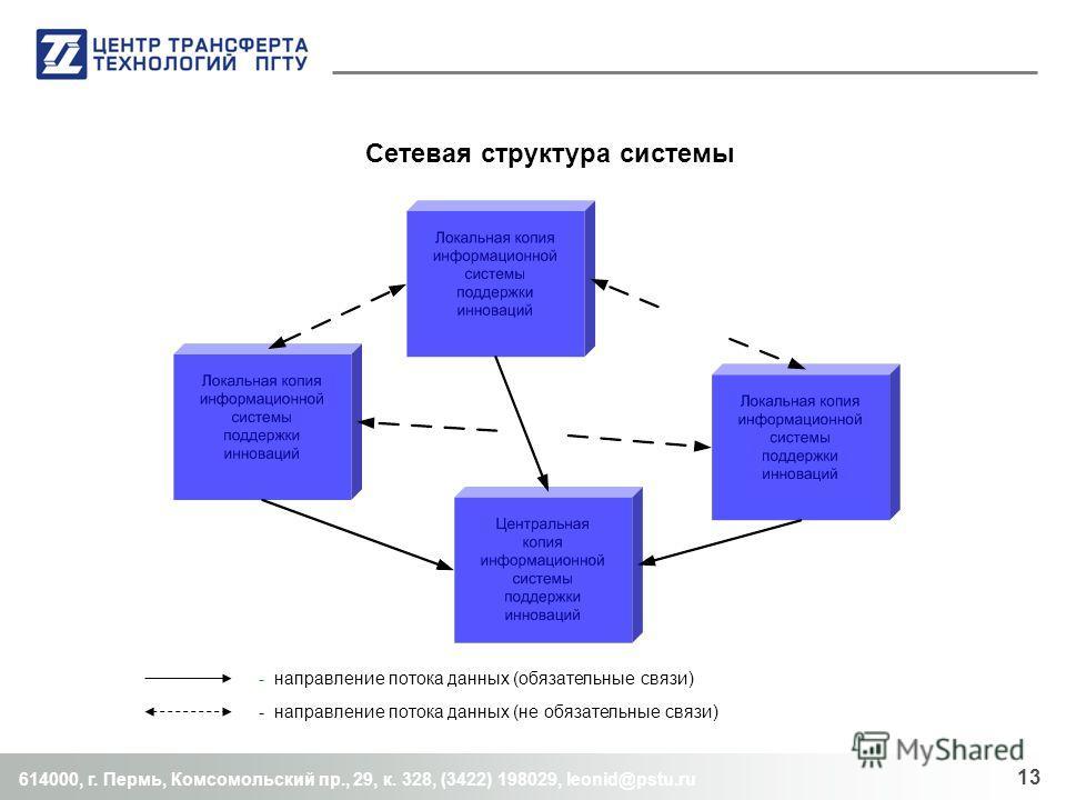614000, г. Пермь, Комсомольский пр., 29, к. 328, (3422) 198029, leonid@pstu.ru 13 - направление потока данных (обязательные связи) - направление потока данных (не обязательные связи) Сетевая структура системы