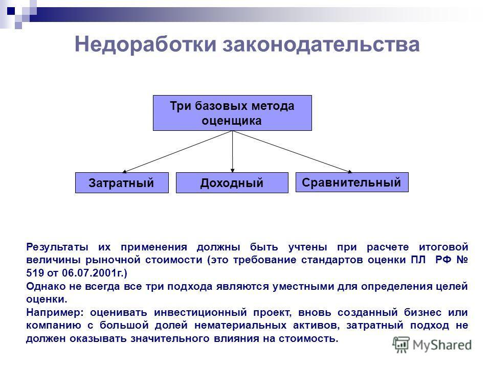 Недоработки законодательства Три базовых метода оценщика ЗатратныйДоходный Сравнительный Результаты их применения должны быть учтены при расчете итоговой величины рыночной стоимости (это требование стандартов оценки ПЛ РФ 519 от 06.07.2001г.) Однако