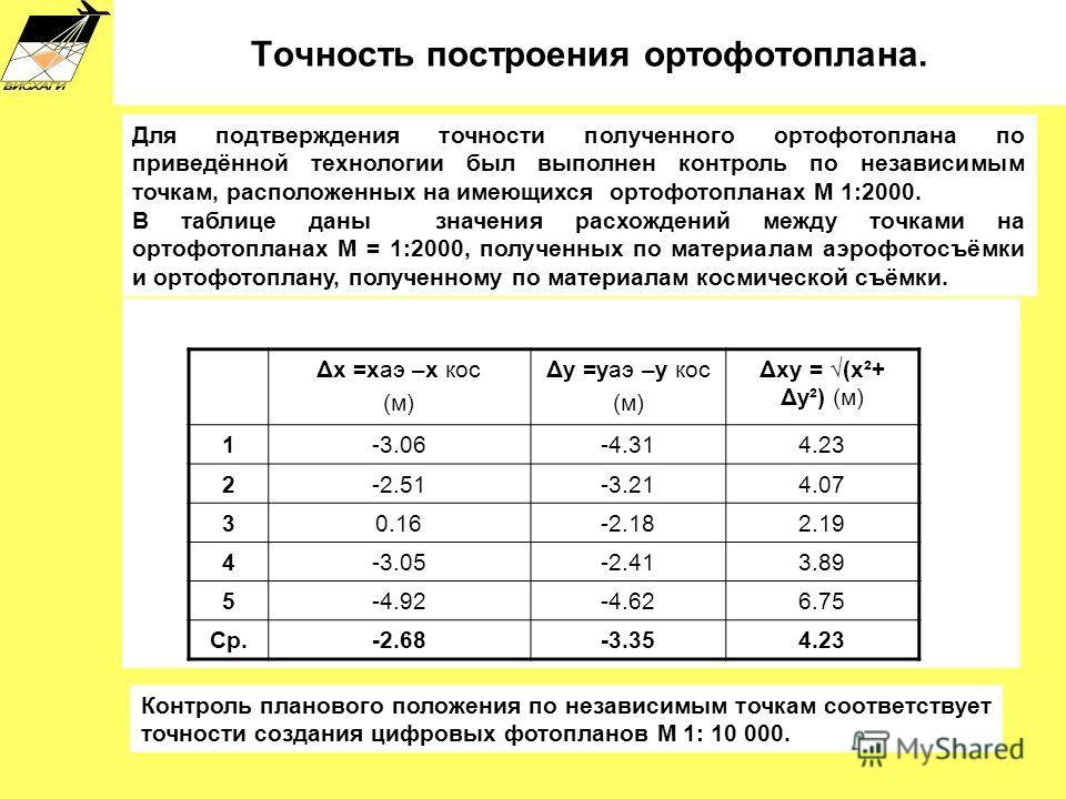 Для подтверждения точности полученного ортофотоплана по приведённой технологии был выполнен контроль по независимым точкам, расположенных на имеющихся ортофотопланах М 1:2000. В таблице даны значения расхождений между точками на ортофотопланах М = 1:
