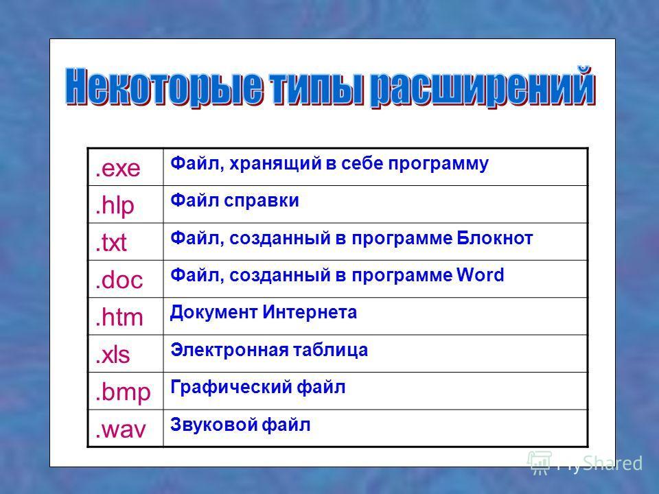 .exe Файл, хранящий в себе программу.hlp Файл справки.txt Файл, созданный в программе Блокнот.doc Файл, созданный в программе Word.htm Документ Интернета.xls Электронная таблица.bmp Графический файл.wav Звуковой файл