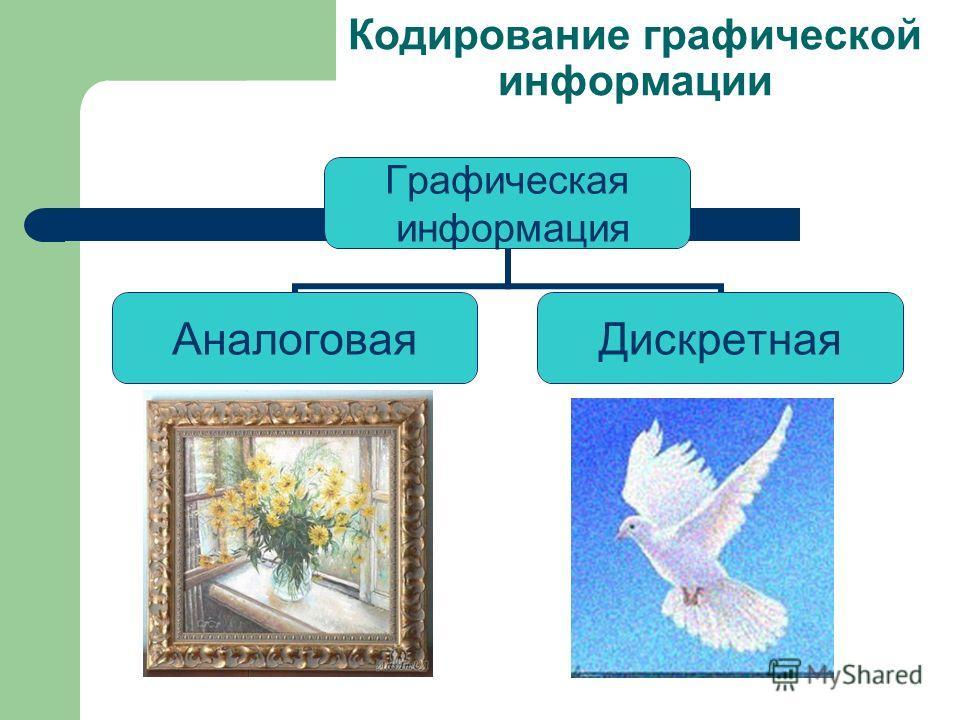Презентация на тему Кодирование и обработка графической  3 Кодирование графической информации Графическая информация АналоговаяДискретная