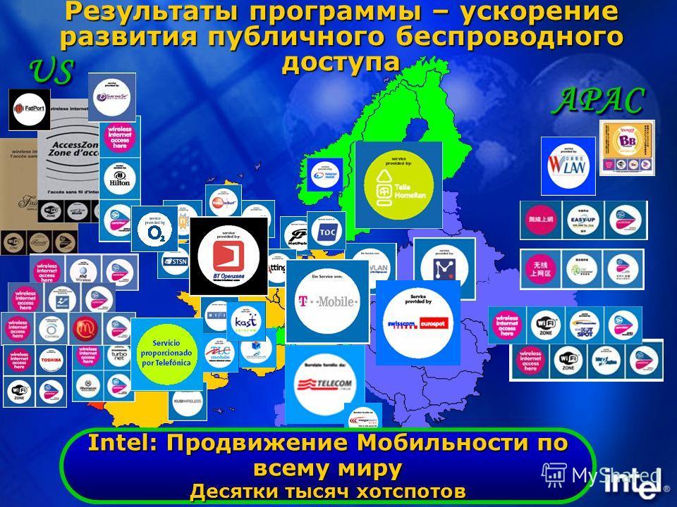 Результаты программы – ускорение развития публичного беспроводного доступа USUS APACAPAC Intel: Продвижение Мобильности по всему миру Десятки тысяч хотспотов