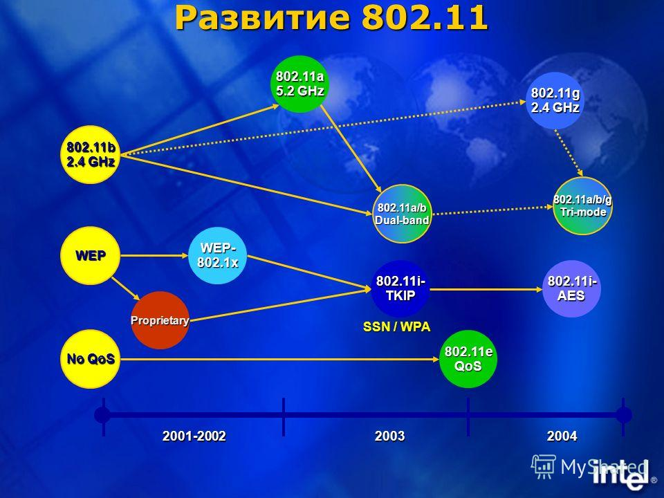 Развитие 802.11 2001-2002 2004 2003 802.11b 2.4 GHz 802.11a 5.2 GHz 802.11a/bDual-band 802.11g 2.4 GHz 802.11a/b/gTri-mode WEP WEP-802.1x Proprietary 802.11i-TKIP802.11i-AES No QoS 802.11eQoS SSN / WPA