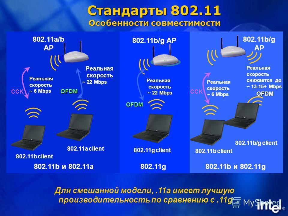 Для смешанной модели,.11a имеет лучшую производительность по сравнению с.11g 802.11g client Реальная скорость ~ 22 Mbps 802.11b/g AP 802.11g OFDM 802.11b client Реальная скорость ~ 22 Mbps 802.11a/b AP 802.11a client 802.11b и 802.11a CCK Реальная ск