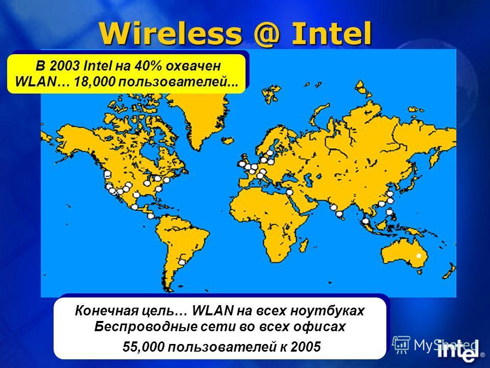 Wireless @ Intel Конечная цель… WLAN на всех ноутбуках Беспроводные сети во всех офисах 55,000 пользователей к 2005 Конечная цель… WLAN на всех ноутбуках Беспроводные сети во всех офисах 55,000 пользователей к 2005 В 2003 Intel на 40% охвачен WLAN… 1