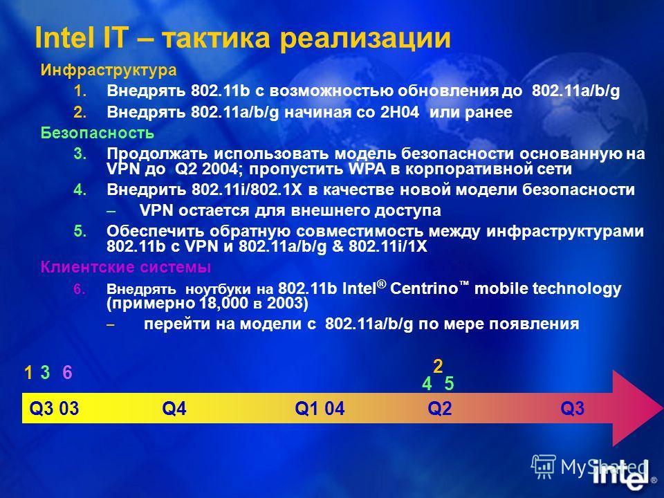 Intel IT – тактика реализации Инфраструктура 1.Внедрять 802.11b с возможностью обновления до 802.11a/b/g 2.Внедрять 802.11a/b/g начиная со 2H04 или ранее Безопасность 3.Продолжать использовать модель безопасности основанную на VPN до Q2 2004; пропуст