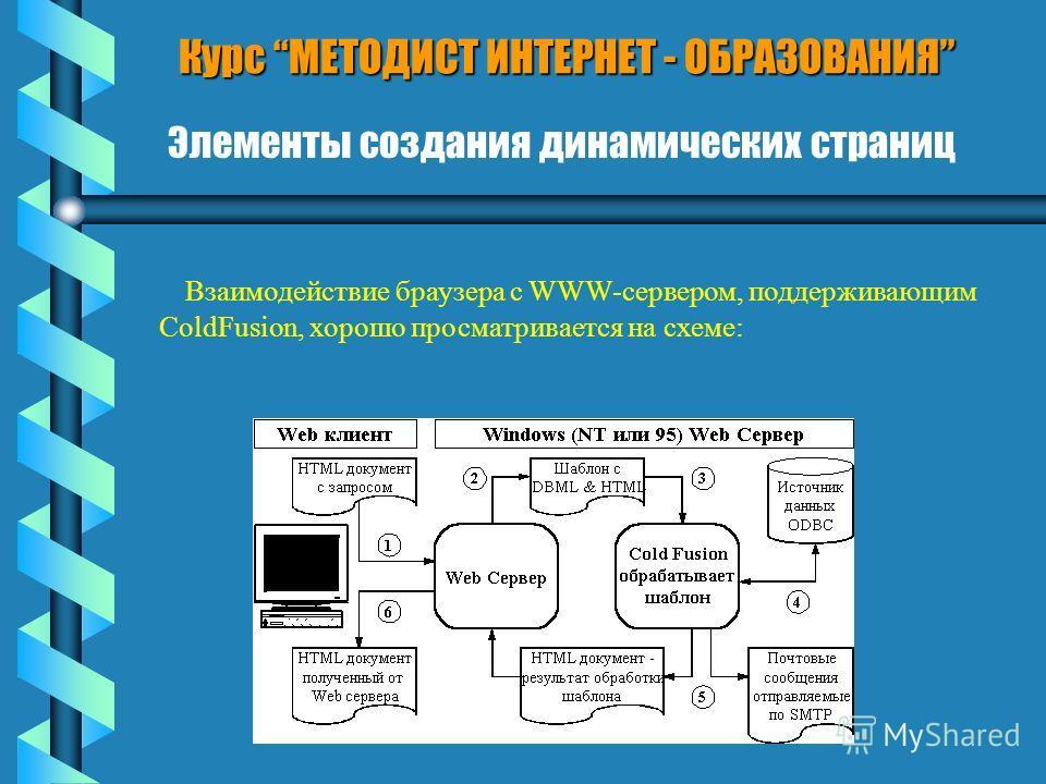 Курс МЕТОДИСТ ИНТЕРНЕТ - ОБРАЗОВАНИЯ Элементы создания динамических страниц Взаимодействие браузера с WWW-сервером, поддерживающим ColdFusion, хорошо просматривается на схеме: