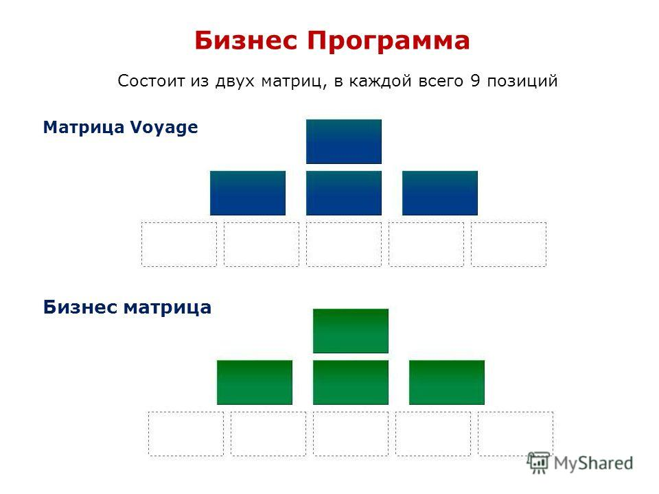 Бизнес Программа Состоит из двух матриц, в каждой всего 9 позиций Матрица Voyage Бизнес матрица