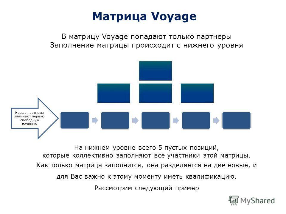 Матрица Voyage В матрицу Voyage попадают только партнеры Заполнение матрицы происходит с нижнего уровня Новые партнеры занимают первую свободную позицию На нижнем уровне всего 5 пустых позиций, которые коллективно заполняют все участники этой матрицы