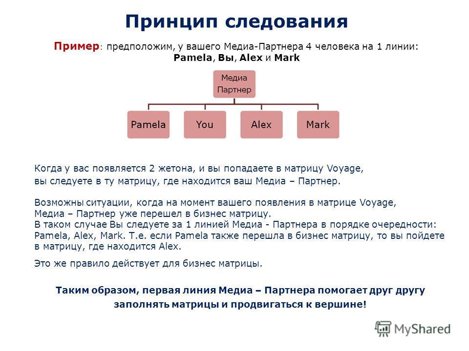 Принцип следования Пример : предположим, у вашего Медиа-Партнера 4 человека на 1 линии: Pamela, Вы, Alex и Mark Когда у вас появляется 2 жетона, и вы попадаете в матрицу Voyage, вы следуете в ту матрицу, где находится ваш Медиа – Партнер. Возможны си