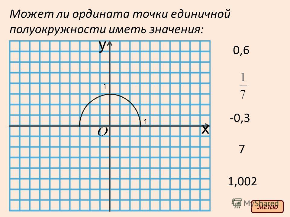 y x O 1 1 Может ли ордината точки единичной полуокружности иметь значения: 0,6 -0,3 7 1,002 меню