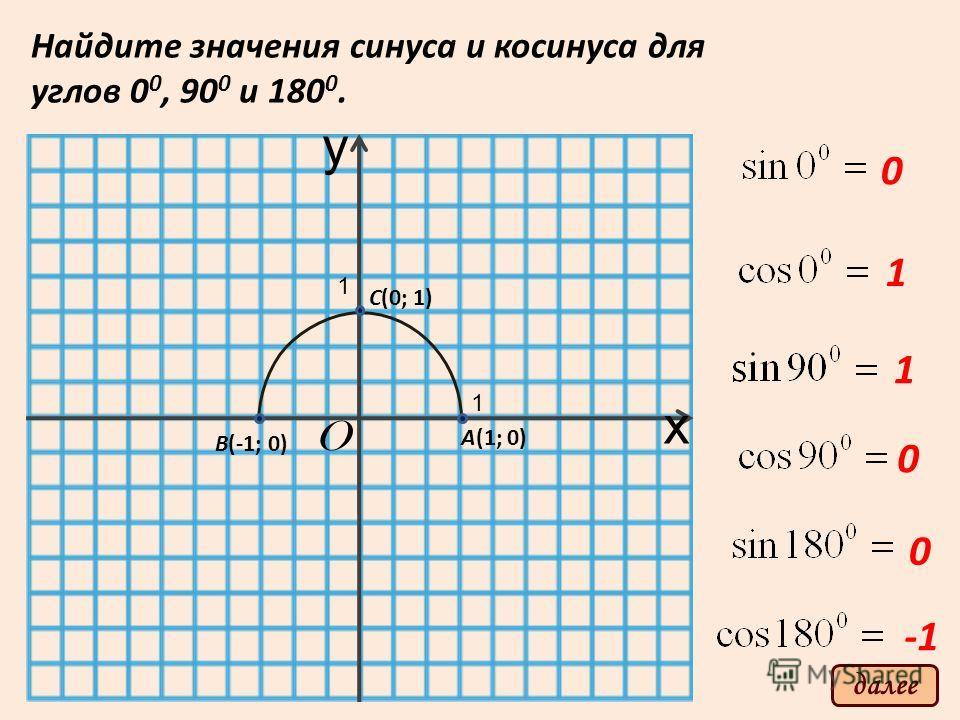 y x O 1 1 А(1; 0) B(-1; 0) C(0; 1) Найдите значения синуса и косинуса для углов 0 0, 90 0 и 180 0. 0 1 1 0 0 далее