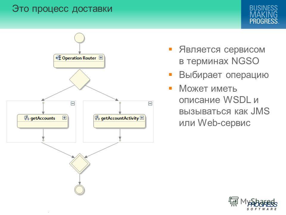 . Это процесс доставки Является сервисом в терминах NGSO Выбирает операцию Может иметь описание WSDL и вызываться как JMS или Web-сервис