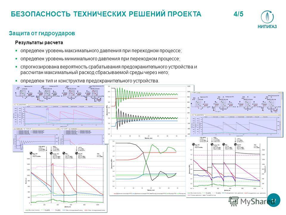БЕЗОПАСНОСТЬ ТЕХНИЧЕСКИХ РЕШЕНИЙ ПРОЕКТА 12 Результаты расчета определен уровень максимального давления при переходном процессе; определен уровень минимального давления при переходном процессе; спрогнозирована вероятность срабатывания предохранительн