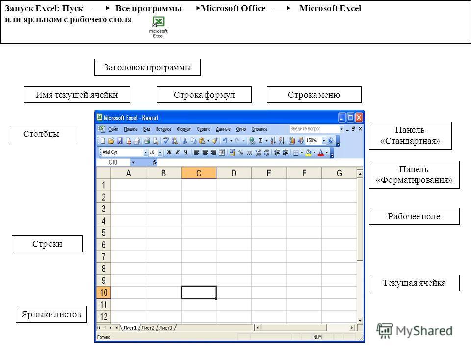 Запуск Excel: Пуск Все программы Microsoft Office Microsoft Excel или ярлыком с рабочего стола Заголовок программы Строка меню Панель «Стандартная» Панель «Форматирования» Имя текущей ячейки Строка формул Рабочее поле Ярлыки листов Строки Столбцы Тек
