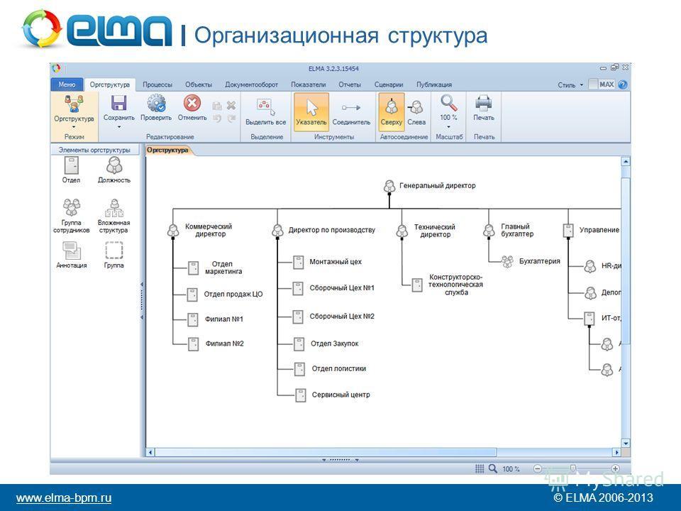 Организационная структура © ELMA 2006-2013 www.elma-bpm.ru