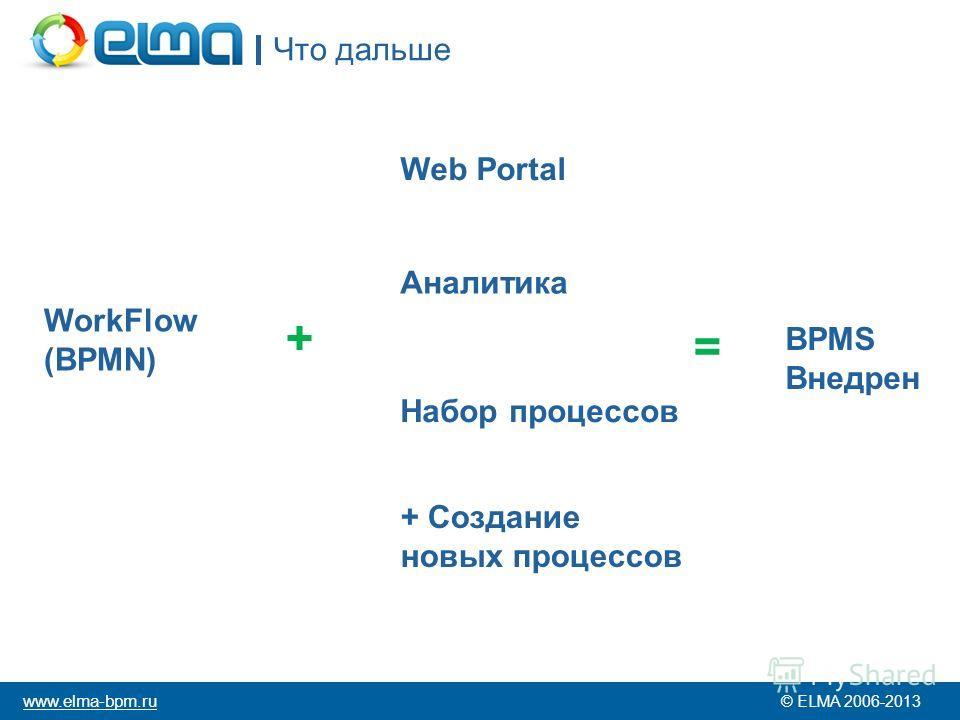 Что дальше © ELMA 2006-2013 www.elma-bpm.ru WorkFlow (BPMN) Web Portal Аналитика Набор процессов + = BPMS Внедрен + Создание новых процессов