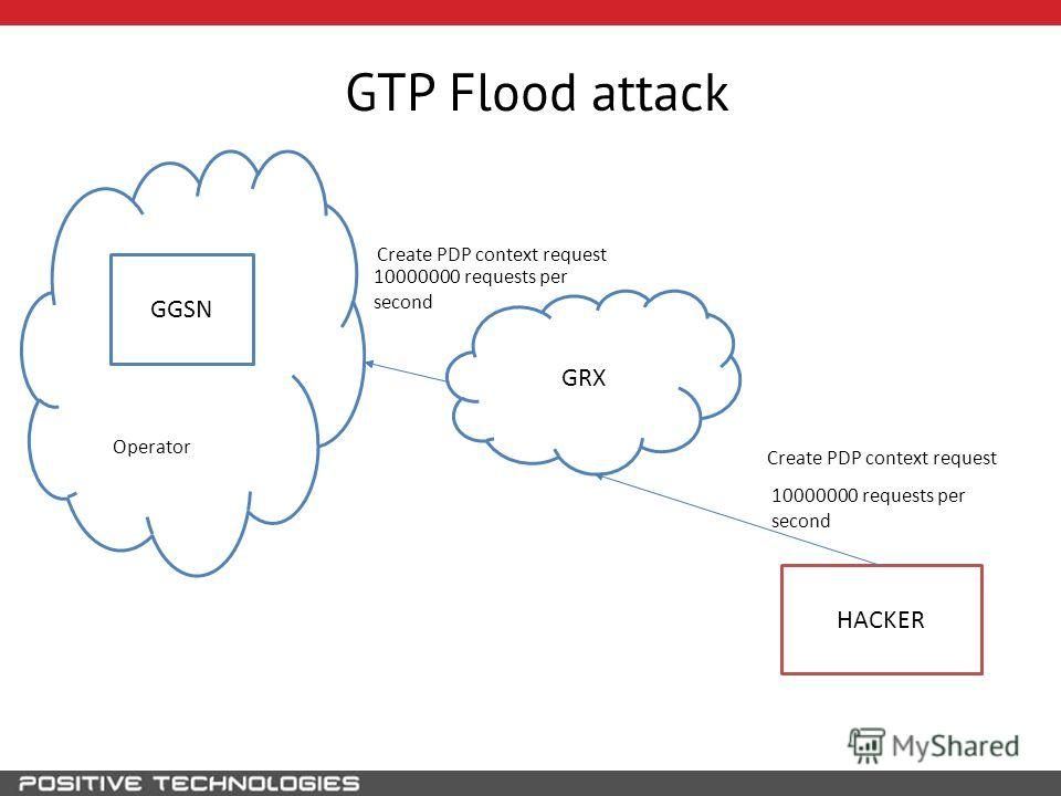GTP Flood attack GRX HACKER GGSN 10000000 requests per second Operator 10000000 requests per second Create PDP context request