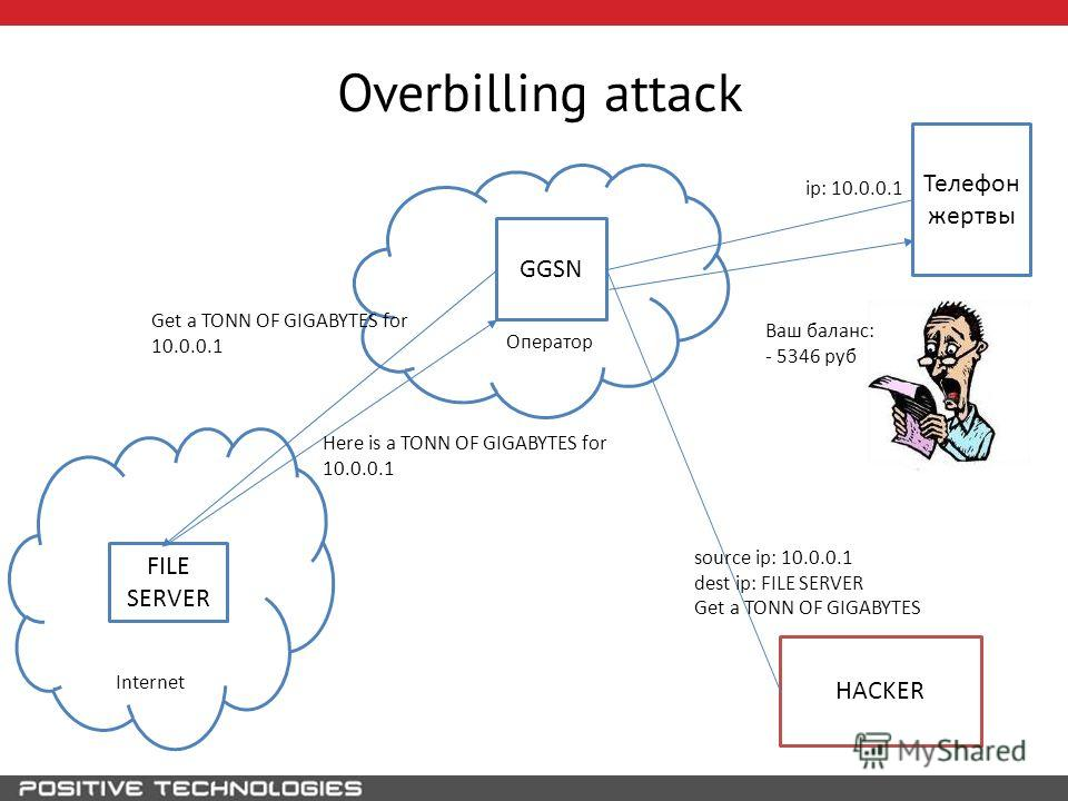 Overbilling attack HACKER Телефон жертвы GGSN Оператор ip: 10.0.0.1 source ip: 10.0.0.1 dest ip: FILE SERVER Get a TONN OF GIGABYTES Internet FILE SERVER Get a TONN OF GIGABYTES for 10.0.0.1 Here is a TONN OF GIGABYTES for 10.0.0.1 Ваш баланс: - 5346